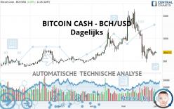 BITCOIN CASH - BCH/USD - Dagelijks