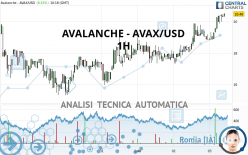 AVALANCHE - AVAX/USD - 1H