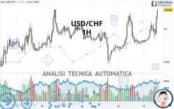 USD/CHF - 1H