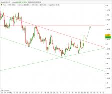 USD/CHF - 4H