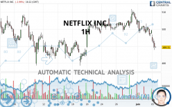 NETFLIX INC. - 1H