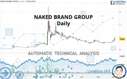 NAKED BRAND GROUP - Daily