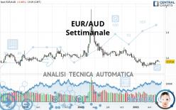 EUR/AUD - Settimanale