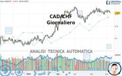 CAD/CHF - Giornaliero