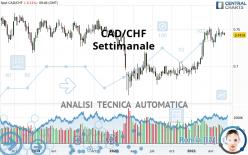 CAD/CHF - Settimanale
