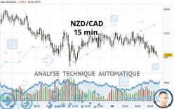 NZD/CAD - 15 min.