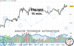 CHF/JPY - 15 min.