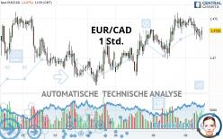 EUR/CAD - 1 uur
