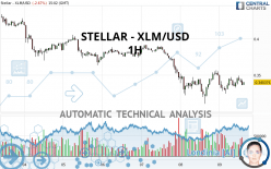 STELLAR - XLM/USD - 1H