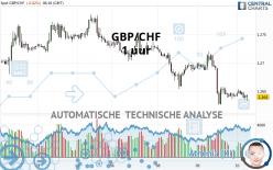 GBP/CHF - 1 uur