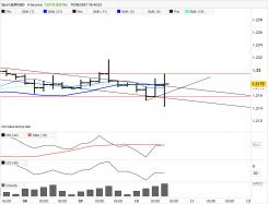 EUR/USD - 4 uur