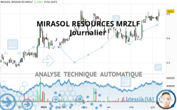 MIRASOL RESOURCES MRZLF - Journalier