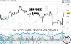 GBP/DKK - 1 uur