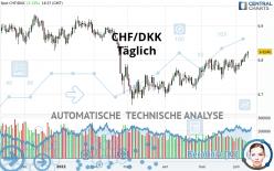 CHF/DKK - Täglich