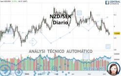 NZD/SEK - Diario