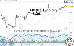 CHF/HKD - 1 Std.