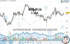 NZD/PLN - 1 Std.