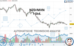 NZD/MXN - 1 Std.