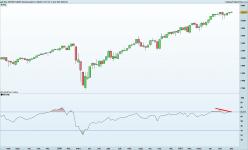 S&P500 - MINI S&P500 FULL0921 - Weekly
