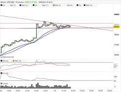 BITCOIN - BTC/USD - 10 min.