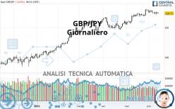 GBP/JPY - Giornaliero