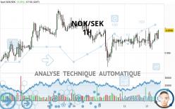 NOK/SEK - 1H
