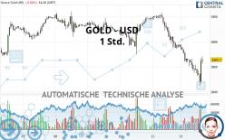 GOLD - USD - 1 Std.