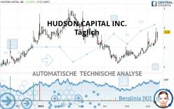 HUDSON CAPITAL INC. - Giornaliero