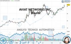 AVIAT NETWORKS INC. - Giornaliero