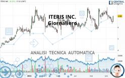 ITERIS INC. - Giornaliero