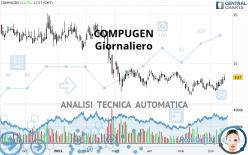 COMPUGEN - Giornaliero