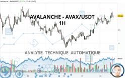 AVALANCHE - AVAX/USDT - 1H