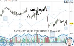 AUD/USD - 1 uur
