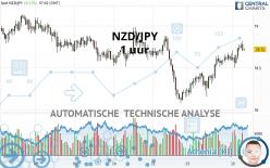 NZD/JPY - 1 uur
