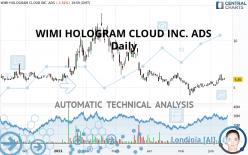 WIMI HOLOGRAM CLOUD INC. ADS - Daily