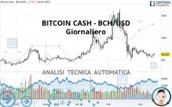 BITCOIN CASH - BCH/USD - Giornaliero