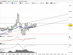EUR/USD - 1H