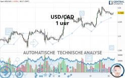 USD/CAD - 1 uur