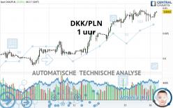 DKK/PLN - 1 uur