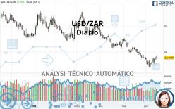 USD/ZAR - Diario
