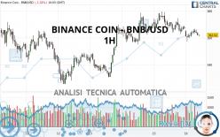 BINANCE COIN - BNB/USD - 1 uur