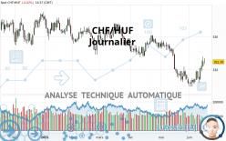 CHF/HUF - Journalier