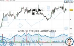 AT&T INC. - 15 min.