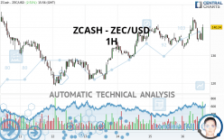 ZCASH - ZEC/USD - 1H