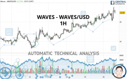 WAVES - WAVES/USD - 1H