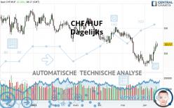 CHF/HUF - Dagelijks