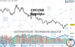 CHF/ZAR - Dagelijks