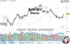 AUD/SEK - Diario