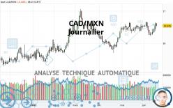 CAD/MXN - Journalier