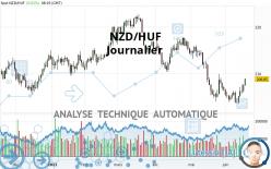 NZD/HUF - Journalier